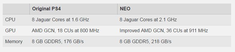 ps4 neo playstation 4: novo console é rico em gráficos e processadores