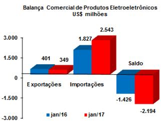 Smartphones importação de smartphones cresce 224% em janeiro