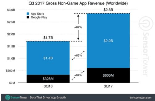 Pandora  pandora faturou cerca de 80 milhões de dólares em receitas nas lojas de aplicativos nos eua