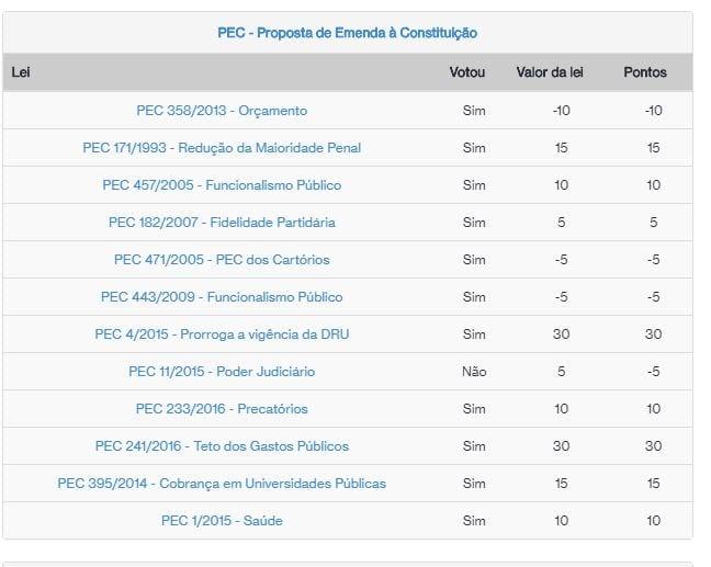 Ranking dos Políticos
