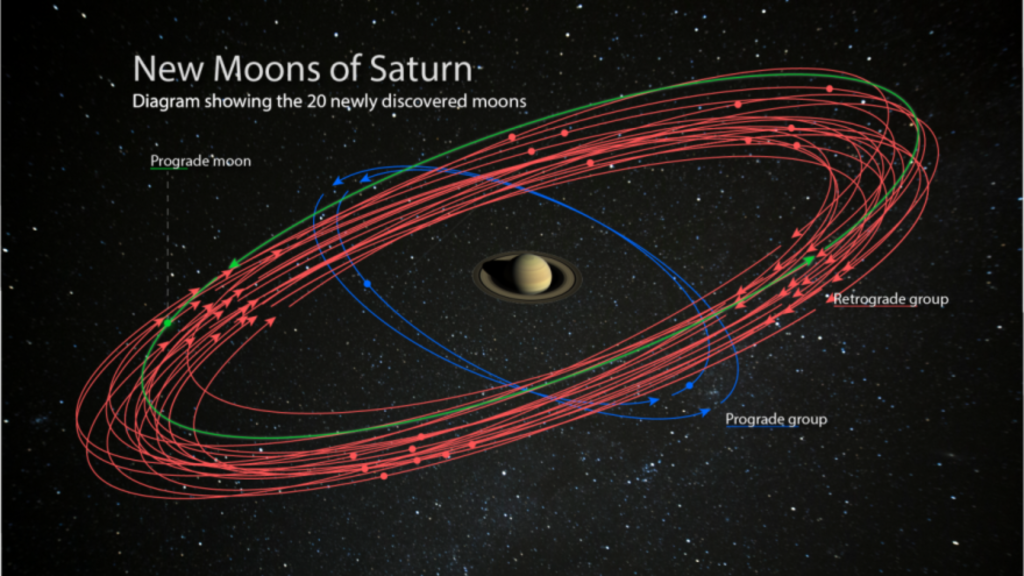 foram descobertas 20 novas luas em saturno